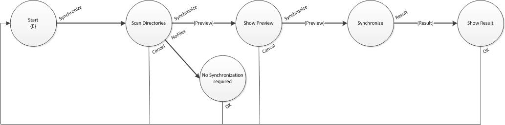 SynchronizeWorkflow